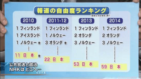 報道の自由度ランキング (日本は2014年度 59位)