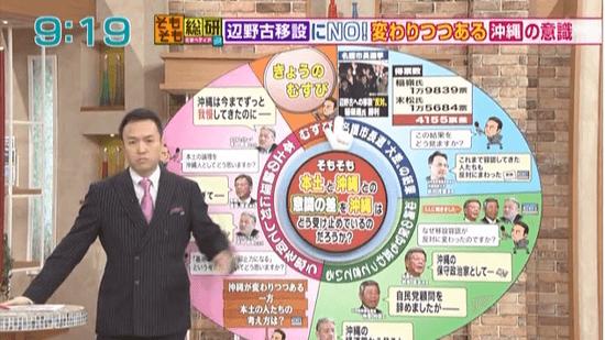 そもそも本土と沖縄の「意識の差」を沖縄はどう受け止めているのだろうか?