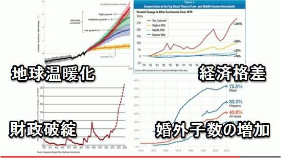4つの小惑星 (地球温暖化/財政破綻/経済格差/婚外子数の増加)