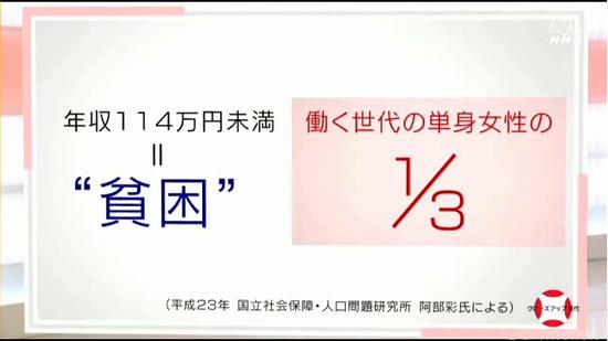 """年収 114万円未満=""""貧困"""" 働く世代の単身女性の1/3"""