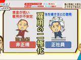 NHKスペシャル「雇用激変」/低収入の非正規労働者が増える一方で、正社員は体を壊すほどの激務を強いられるという「働く人の二極化」が進むその先にあるものとは?